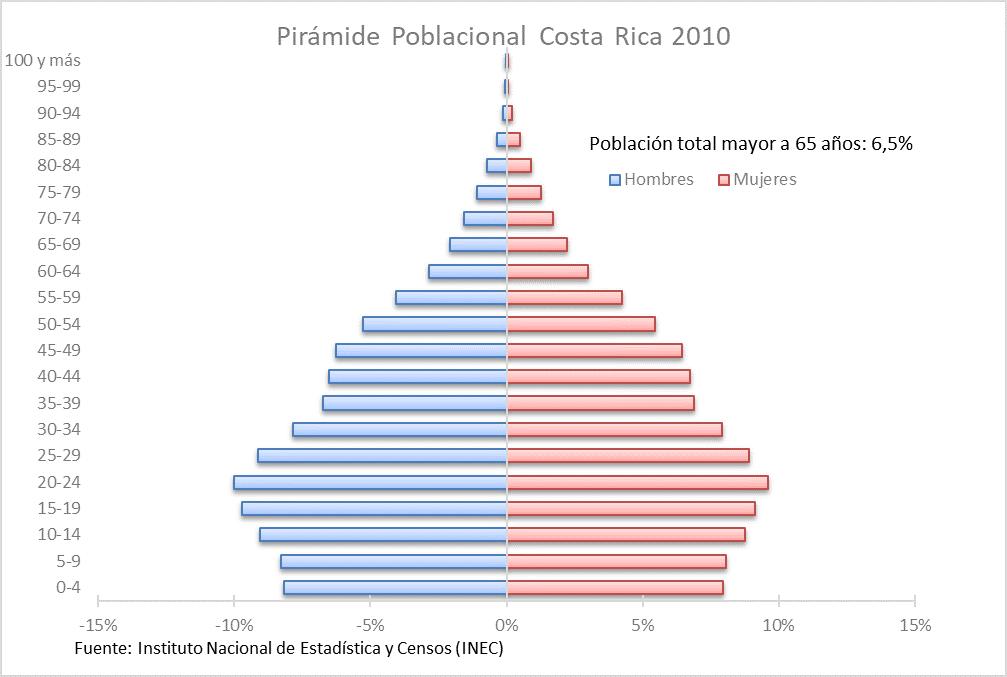 Pirámide Poblacional de Costa Rica 2010