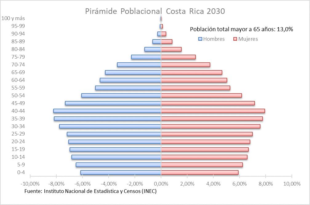Pirámide Poblacional de Costa Rica 2030